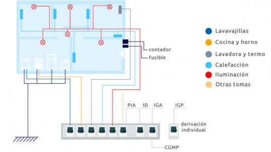 instalación eléctrica de la vivienda